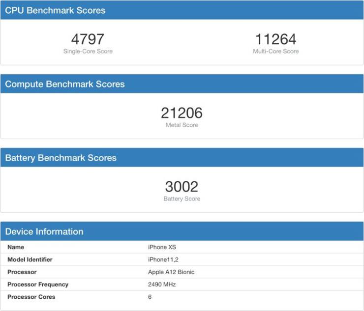 Apple A12 is faster than its main rival